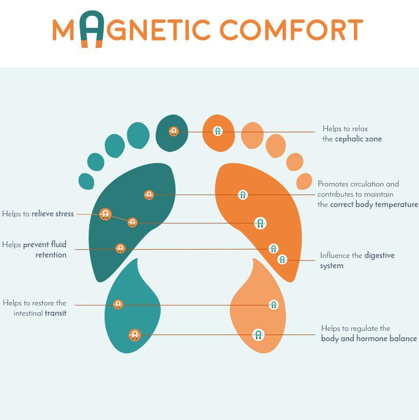 magnetic-confort-EN-nuevo