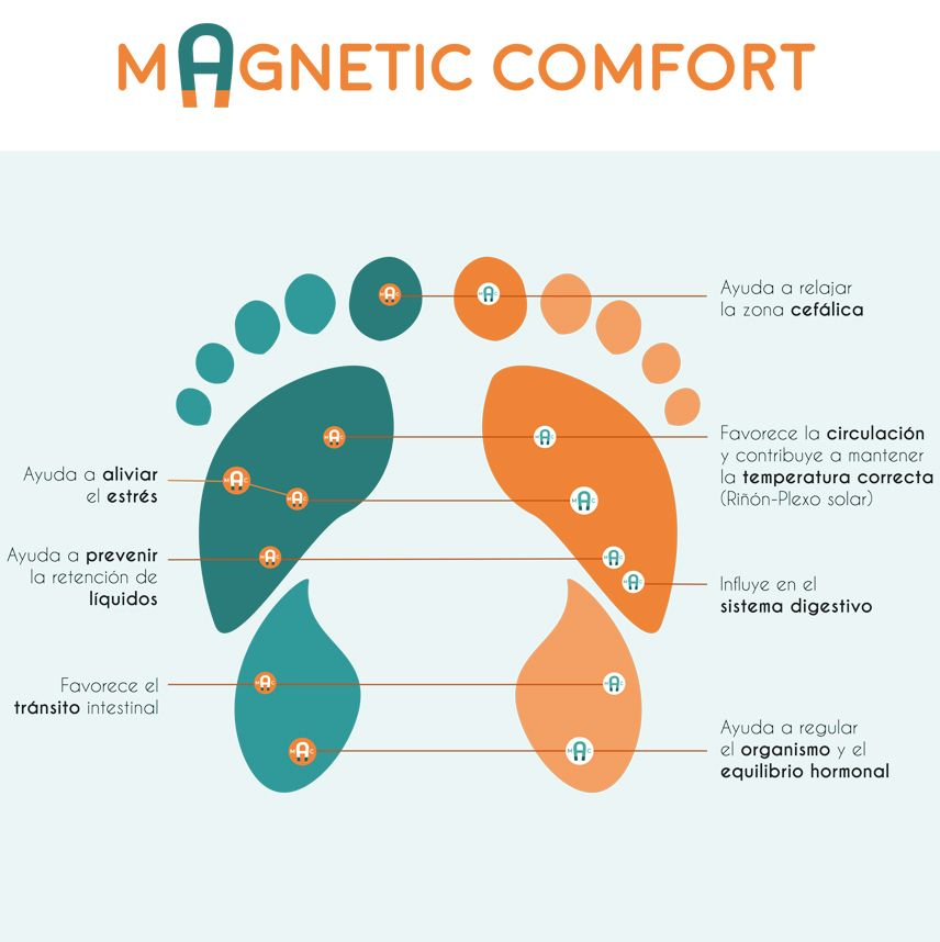 magnetic-confort-ES-nuevo